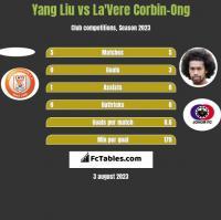 Yang Liu vs La'Vere Corbin-Ong h2h player stats