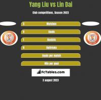 Yang Liu vs Lin Dai h2h player stats