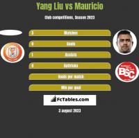 Yang Liu vs Mauricio h2h player stats