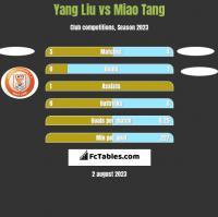 Yang Liu vs Miao Tang h2h player stats