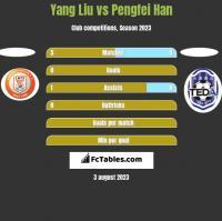 Yang Liu vs Pengfei Han h2h player stats