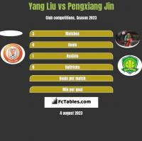 Yang Liu vs Pengxiang Jin h2h player stats