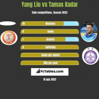 Yang Liu vs Tamas Kadar h2h player stats