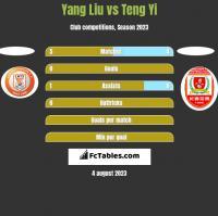 Yang Liu vs Teng Yi h2h player stats