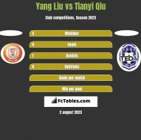 Yang Liu vs Tianyi Qiu h2h player stats