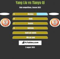 Yang Liu vs Tianyu Qi h2h player stats