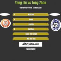 Yang Liu vs Tong Zhou h2h player stats