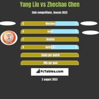 Yang Liu vs Zhechao Chen h2h player stats