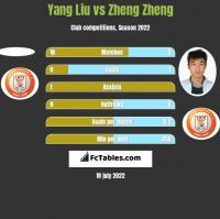Yang Liu vs Zheng Zheng h2h player stats