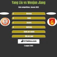Yang Liu vs Wenjun Jiang h2h player stats