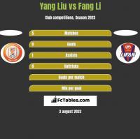 Yang Liu vs Fang Li h2h player stats