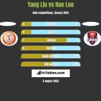 Yang Liu vs Hao Luo h2h player stats