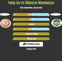 Yang Liu vs Dilmurat Mawlanyaz h2h player stats