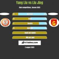 Yang Liu vs Liu Jing h2h player stats