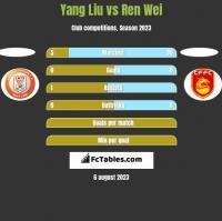 Yang Liu vs Ren Wei h2h player stats