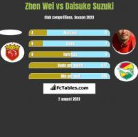 Zhen Wei vs Daisuke Suzuki h2h player stats