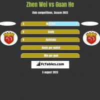 Zhen Wei vs Guan He h2h player stats