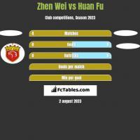 Zhen Wei vs Huan Fu h2h player stats