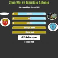 Zhen Wei vs Mauricio Antonio h2h player stats