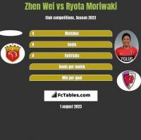 Zhen Wei vs Ryota Moriwaki h2h player stats