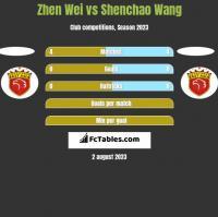 Zhen Wei vs Shenchao Wang h2h player stats