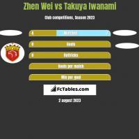 Zhen Wei vs Takuya Iwanami h2h player stats