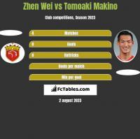Zhen Wei vs Tomoaki Makino h2h player stats