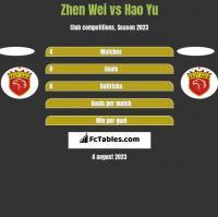 Zhen Wei vs Hao Yu h2h player stats