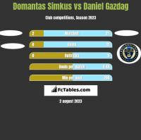 Domantas Simkus vs Daniel Gazdag h2h player stats