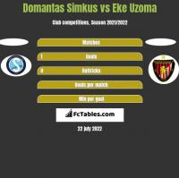 Domantas Simkus vs Eke Uzoma h2h player stats