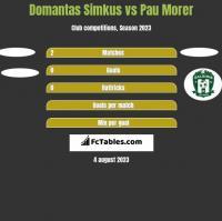 Domantas Simkus vs Pau Morer h2h player stats