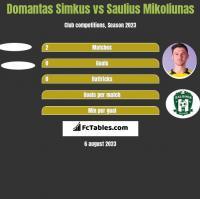 Domantas Simkus vs Saulius Mikoliunas h2h player stats