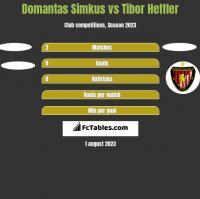 Domantas Simkus vs Tibor Heffler h2h player stats
