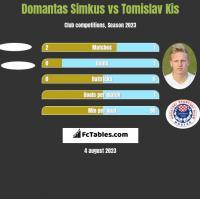 Domantas Simkus vs Tomislav Kis h2h player stats