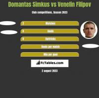 Domantas Simkus vs Venelin Filipov h2h player stats