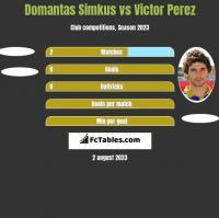 Domantas Simkus vs Victor Perez h2h player stats