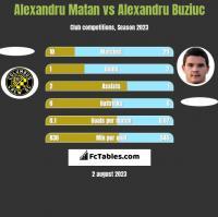 Alexandru Matan vs Alexandru Buziuc h2h player stats