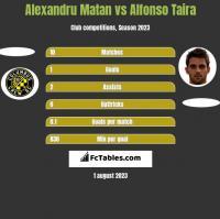Alexandru Matan vs Alfonso Taira h2h player stats