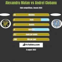 Alexandru Matan vs Andrei Ciobanu h2h player stats