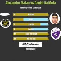 Alexandru Matan vs Daniel Da Mota h2h player stats