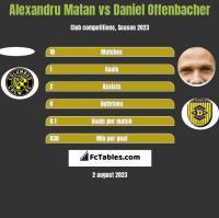 Alexandru Matan vs Daniel Offenbacher h2h player stats