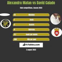 Alexandru Matan vs David Caiado h2h player stats