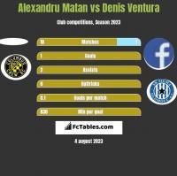 Alexandru Matan vs Denis Ventura h2h player stats