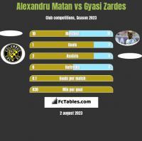 Alexandru Matan vs Gyasi Zardes h2h player stats