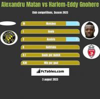 Alexandru Matan vs Harlem-Eddy Gnohere h2h player stats