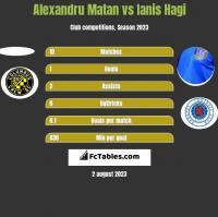 Alexandru Matan vs Ianis Hagi h2h player stats
