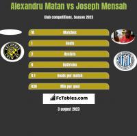 Alexandru Matan vs Joseph Mensah h2h player stats
