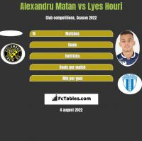 Alexandru Matan vs Lyes Houri h2h player stats