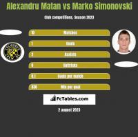 Alexandru Matan vs Marko Simonovski h2h player stats
