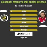 Alexandru Matan vs Raul Andrei Rusescu h2h player stats